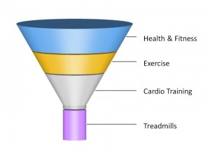 Niche Marketing Funnel